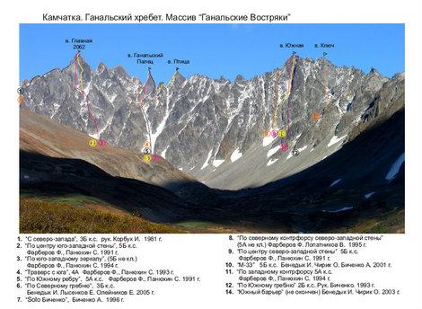 Схема маршрутов: Иван Бенедык, Александр Биченко